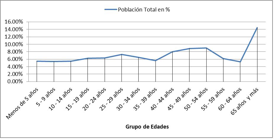 Envejecimiento poblacional en Cuba: Un mal que espera en la esquina.