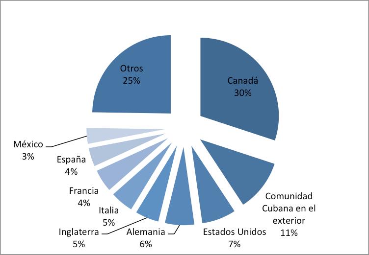 Sobre el sector turismo en Cuba. Breve acercamiento.